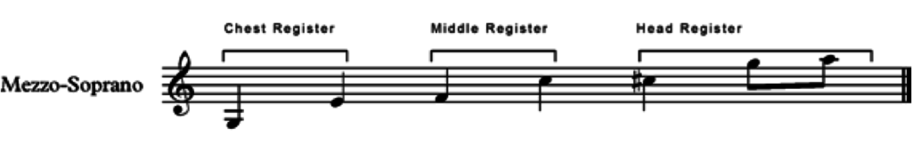 the registers for a mezzo soprano