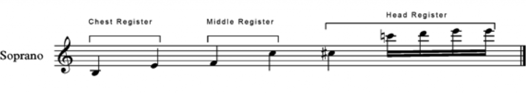 the vocal registers for a soprano