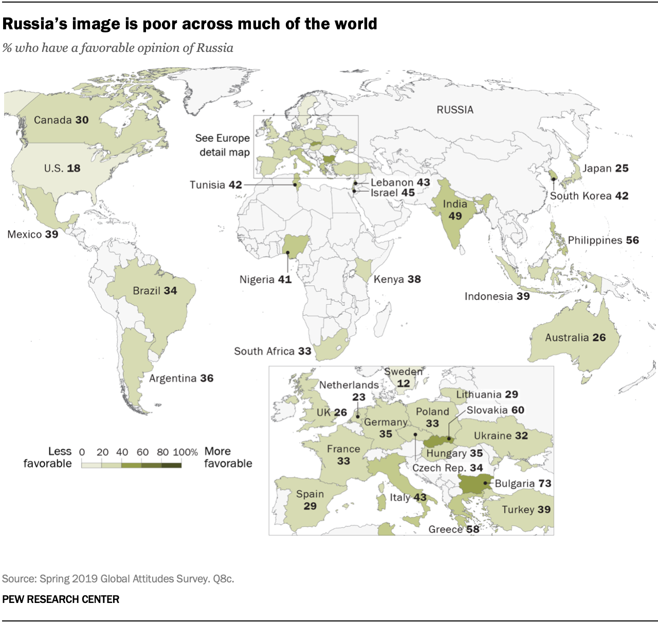 Russia's image is poor across much of the world
