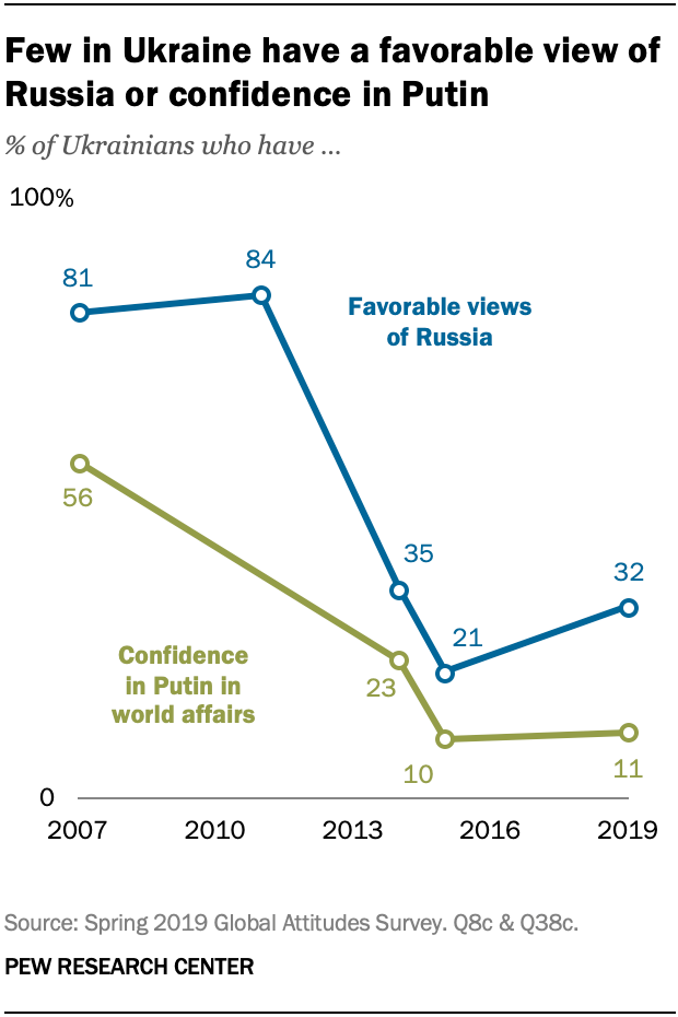 Few in Ukraine have a favorable view of Russia or confidence in Putin