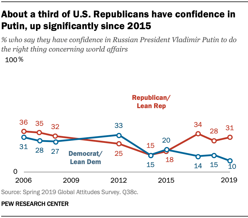 About a third of U.S. Republicans have confidence in Putin, up significantly since 2015